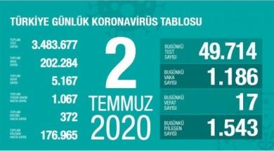 17 kişi daha öldü, can kaybı 5 bin 167'ye yükseldi!
