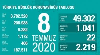 Salgın nedeniyle toplam vefat sayısı 5282'ye ulaştı