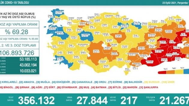 23 Eylül tablosu: 27 bin 844 yeni vaka, 217 can kaybı