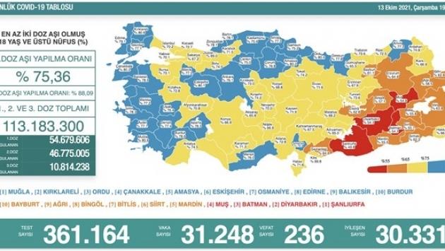 13 Ekim tablosu: 31 bin 248 yeni vaka, 236 can kaybı